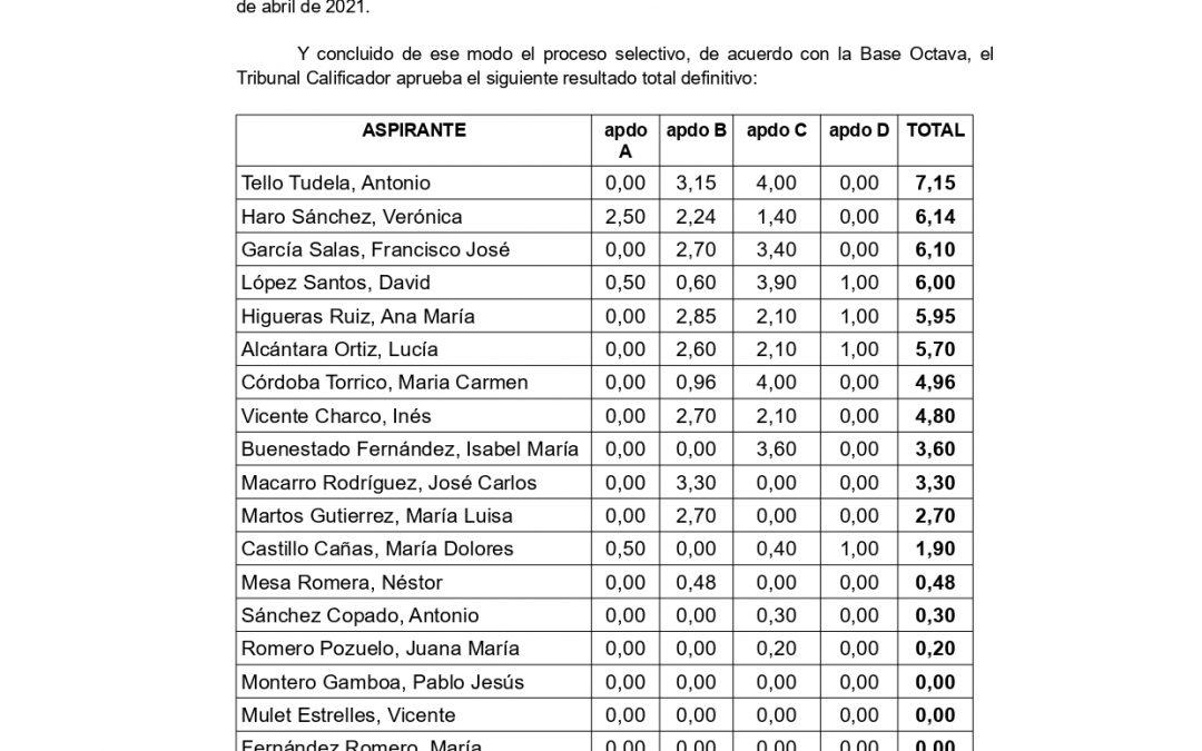 ANUNCIO LISTADO DEFINITIVO PROCESO SELECCION MEDIANTE CONCURSO DE LA PLAZA DE SECRETARIA-INTERVENCION CON CARÁCTER INTERINO